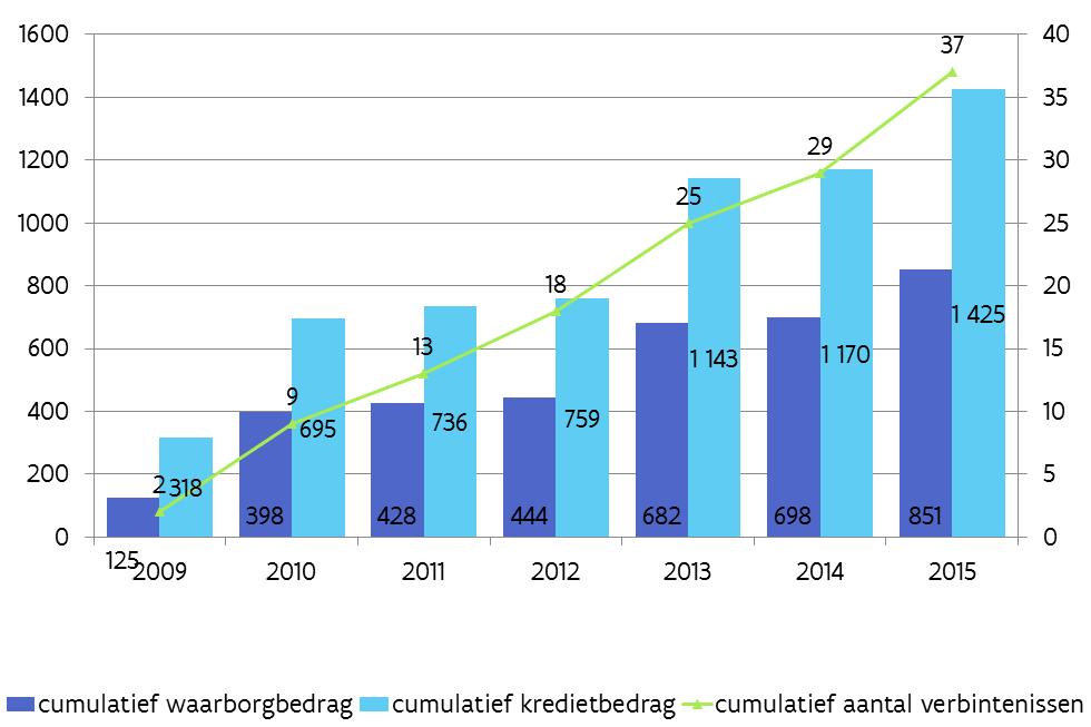 In 2015 werden 8 waarborgen toegekend (een verdubbeling t.o.v. 2014), goed voor een totaal waarborgbedrag van bijna 153 miljoen euro en een financieringsbedrag van bijna 255 miljoen euro.