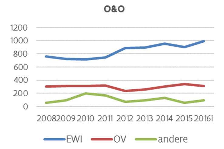 Het O&O budget bereikt bij begrotingsopmaak een historisch hoogtepunt