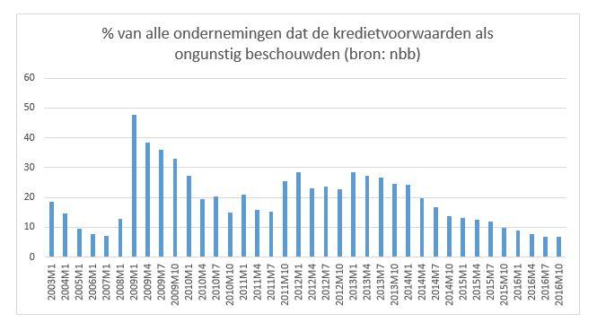 percentage ondernemingen dat kredietvwde als ongunstig beschouwden